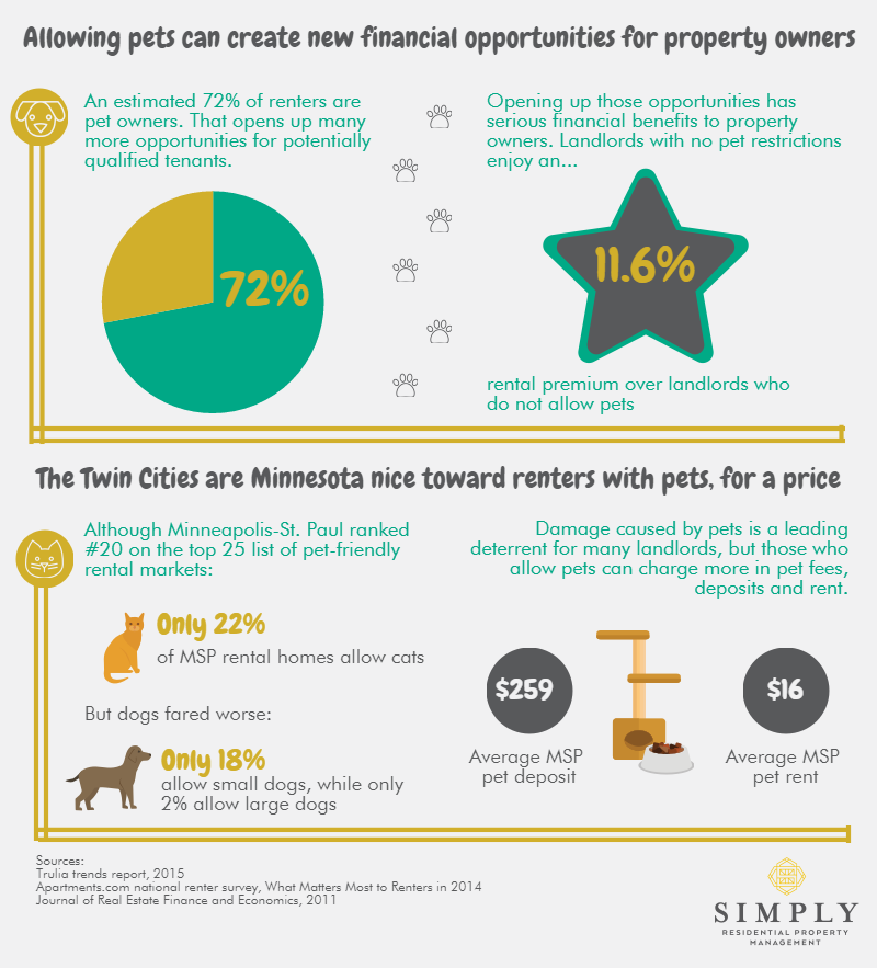 Pets Infographic SRPM (4)