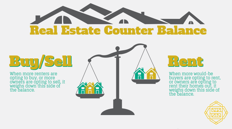 The Real Estate Counter Balance Simply Residential Property Management