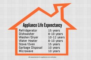 appliance lifespan