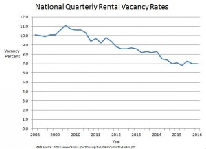 national vacancy rate